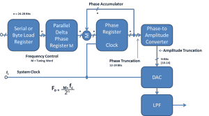 Direct Digital Synthesis Phase Angle Incrementing Sine Generator