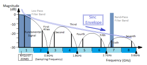 Nyquist Zones for a 0.9GHz Sampling Clock