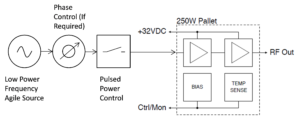 Solid State RF Pallet Amplifier for RF Heating, RF energy, Slipstream Engineering Design, Matching networks, RF power design